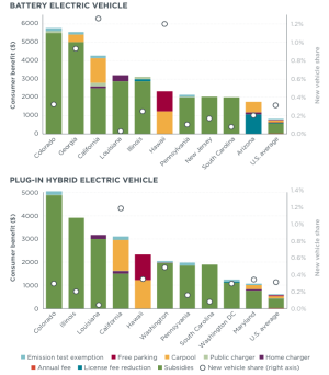 Consumer Benefit And New Vehicle Share For Us States With Largest Total Battery Electric Plug In Hybrid Incentives Source Icct