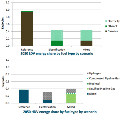E3 study finds low-carbon gas fuels option for meeting Calif GHG reduction goals
