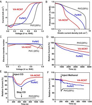 Researchers demonstrate high performance and stability of