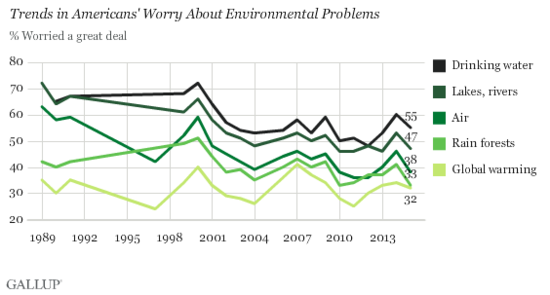 Gallup poll finds Americans' worries about environmental threats easing