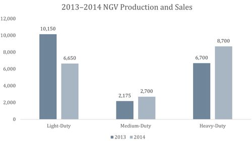 Total natural gas vehicle sales in US down 6.5% in 2014 due to 34% drop in light-duty sales; medium- and heavy-duty up