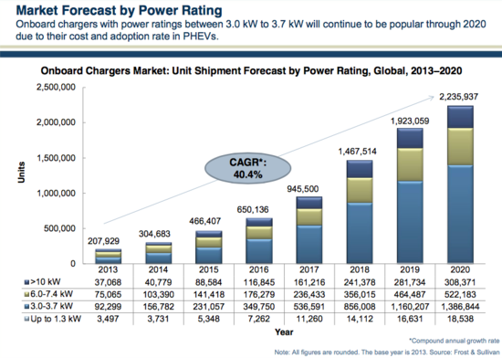 OEMs shifting towards onboard chargers > 6 kW for EVs; lower output chargers to remain dominant through 2020