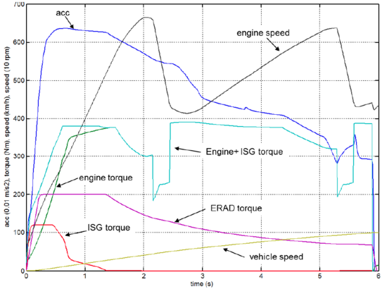 green car congress first drive volvo xc90 t8 drive e twin engine this chart illustrates the torque contributions made by the different powertrain elements to the performance of the xc90 when accelerating