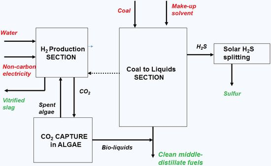 Proposed process for low-emissions coal-to-liquids