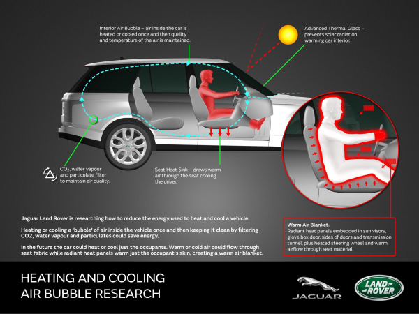 Jaguar Land Rover Investigating Energy Efficient Vehicle Heating And Cooling Air Bubbles Blankets