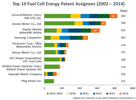 DOE awards more than $20M to advance fuel cell technologies; new report highlights strong market growth