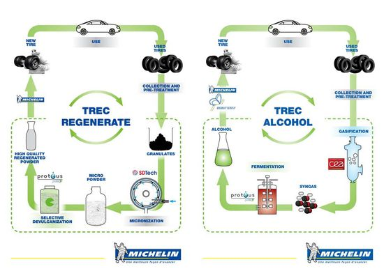 Green car congress how a tire company is doing its part to recycle and reuse - Cycle de vie du papier ...