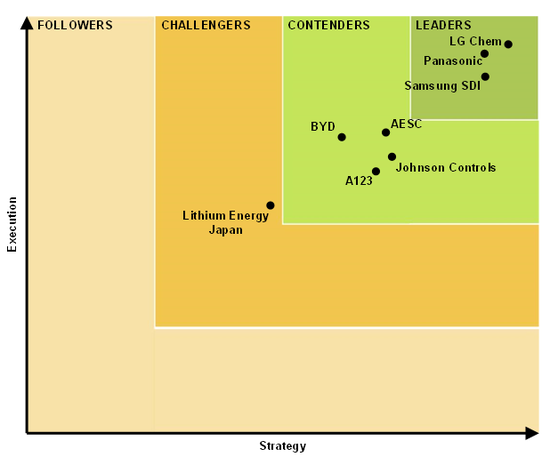 Lithium-Ion-Leaderboard-Chart