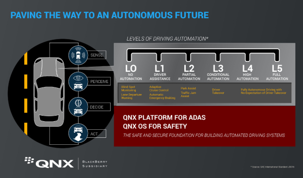 New Qnx Software Platform Enables Adas And Automated