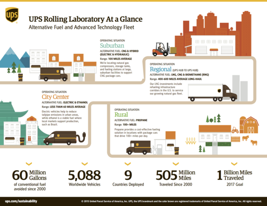 UPS-natural-gas-infographic