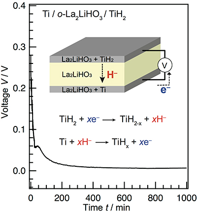 Japan team demonstrates pure hydride-ion conduction; potential for next-generation batteries