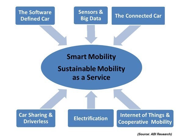 ABI Research: 6 transformative paradigms driving toward smart