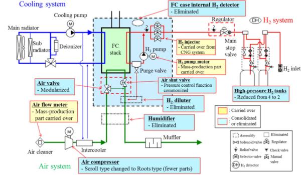 well pressure regulator wiring diagram toyota details design of fuel cell system in mirai  work  toyota details design of fuel cell system in mirai  work