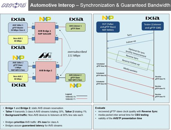 Automotive-Interop-Demo-with-AVnu-Profile-diagram