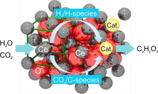 PSI team demonstrates direct hydrocarbon fuel production from water and CO2 by solar-driven thermochemical cycles
