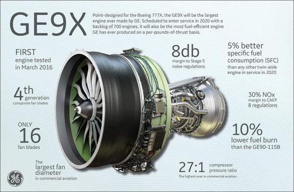 GE Aviation hits Farnborough at full throttle