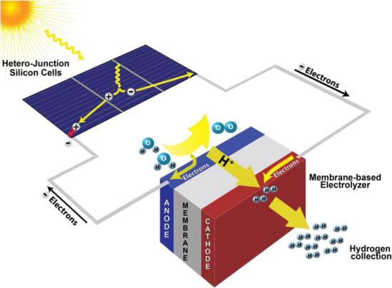 Swiss team develops effective and low-cost solar water-splitting device; 14.2% solar-to-hydrogen efficiency