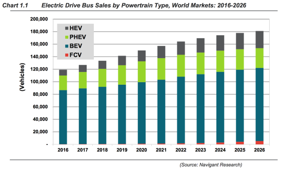 Solid State Battery China >> Navigant Research forecasts battery-electric to be leading type of electric powertrain for buses ...