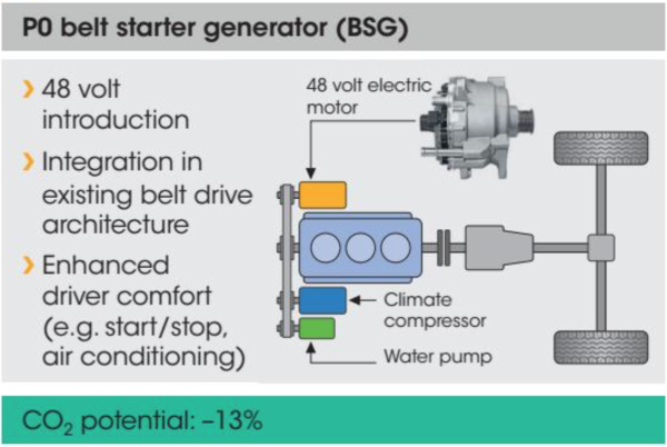 Home Hydrogen Generator >> Continental puts first 48V hybrid assist system into production with Renault diesels - Green Car ...