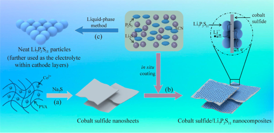 New interfacial architecture enables high-energy solid-state Li