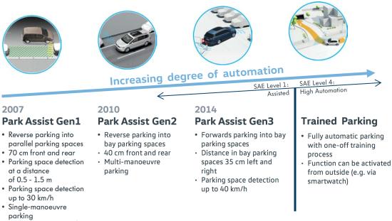 Parking Park Assist Distance Control Sensor for Mercedes-Benz