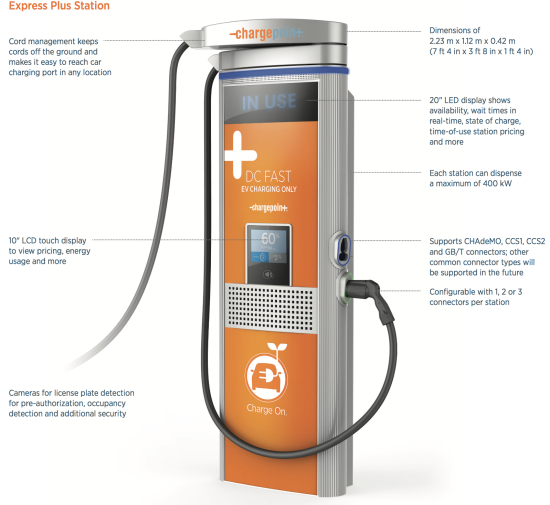 Along With The Express Plus Platform Chargepoint 250 A Standalone 50kw And 62 5kw Dc Fast Charging Station Capable Of Adding 90 Miles Range In