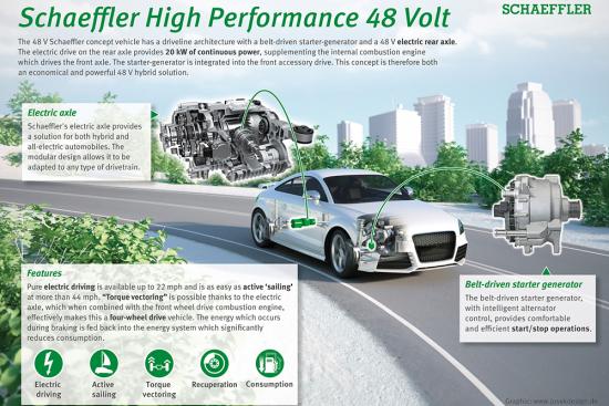 Schaeffler_NAIAS2017_48V_Concept_Vehicle_EN