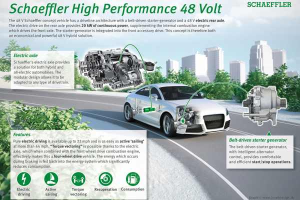 Schaeffler Group sees e-mobility and digitalization as key