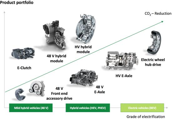 Car Battery Voltage >> Schaeffler Group sees e-mobility and digitalization as key opportunities - Green Car Congress