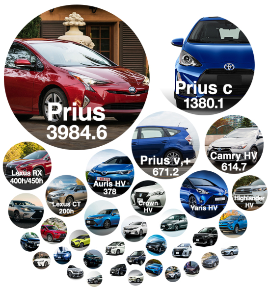 When We Launched Prius No One Even Knew What A Hybrid Was Those Who Drove It Were Called Geeks Or Other Names Today Thanks To Early Adopters