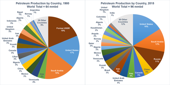 Eia Us Produced More Petroleum Than Any Other Country In