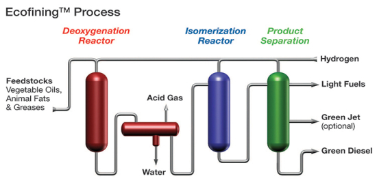 Uop-eni-ecofining-process-diagram1