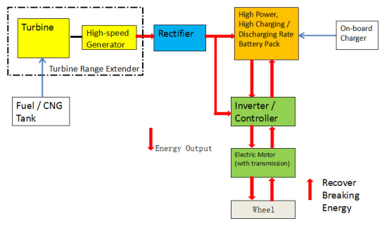Hybrid Kinetic H600 microturbine range-extended electric vehicle