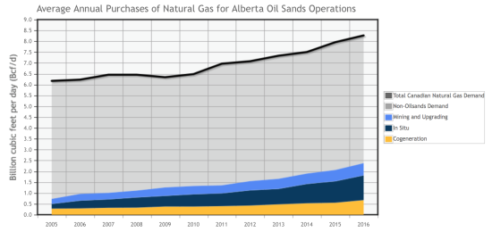 Oil sands production accounted for 28.8% of total Canadian gas demand in 2016