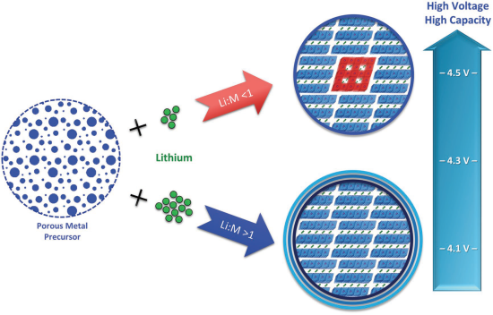 New multiphase structure cathode exploits lithium deficiency
