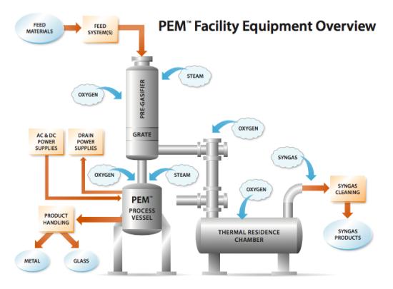 PEM-Tech