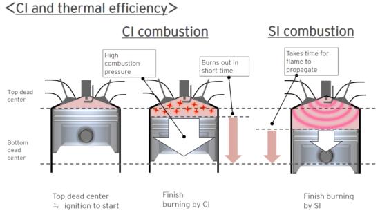 Mazda SPCCI uses spark plug as HCCI control factor