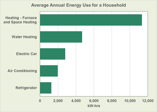 photo image DOE: EV charging consumes less energy than water heating in a typical household