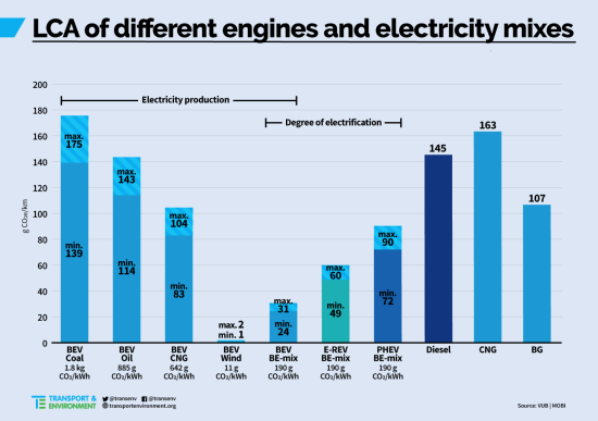 T E Concludes That Diesel Cars Emit More Co2 On A Full Lifecycle Basis Than Gasoline Cars Green Car Congress