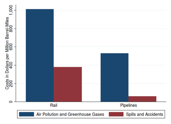 Air-Pollution-vs-spills-costs