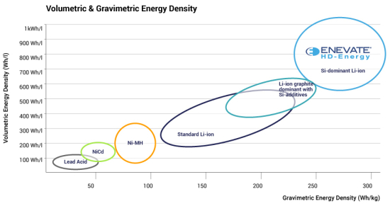 Volumetric-Gravimetric-chart-1