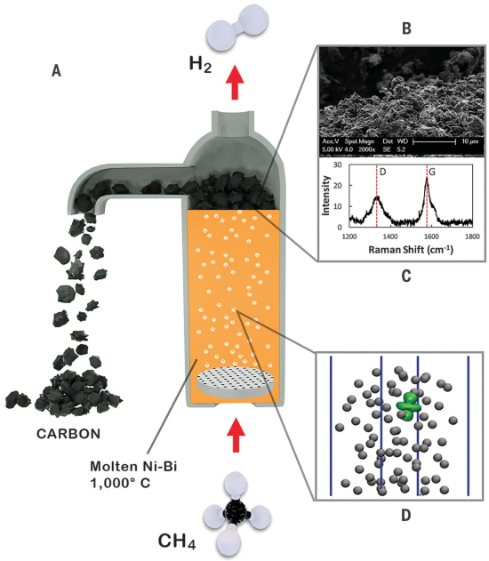 UC Santa Barbara team develops catalytic molten metals for direct conversion of methane to hydrogen without forming CO2