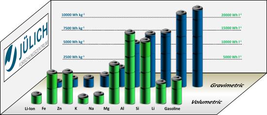 2017-11-03-iron-air-battery-01.png;jsessionid=9ED91D2ED76E6997E908DF32619B0E55