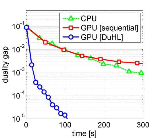 photo image IBM scientists demonstrate 10x faster large-scale machine learning using GPUs