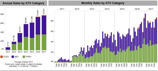 ATV Sales