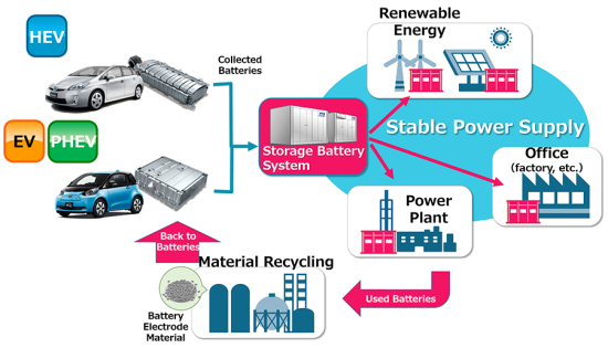 Chubu Electric Toyota Partner On Reuse And Subsequent Recycling Of Nimh Li Ion Electrified Vehicle Batteries