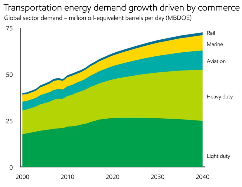 2018_Demand_Transportation energy demand growth driven by commerce
