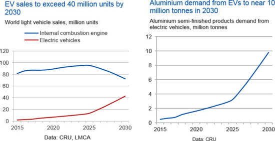 Ev-sales-to-exceed-40-million-units-by-2030