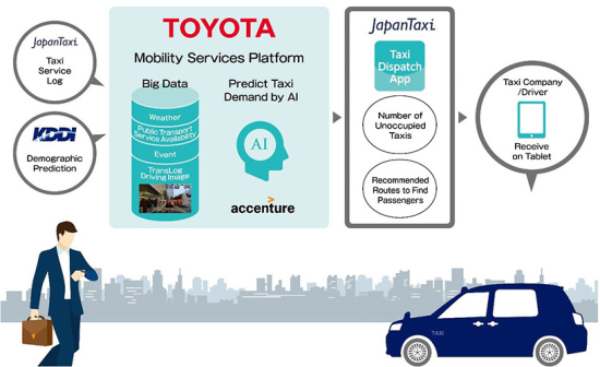Toyota, JapanTaxi, KDDI and Accenture to pilot AI-based taxi