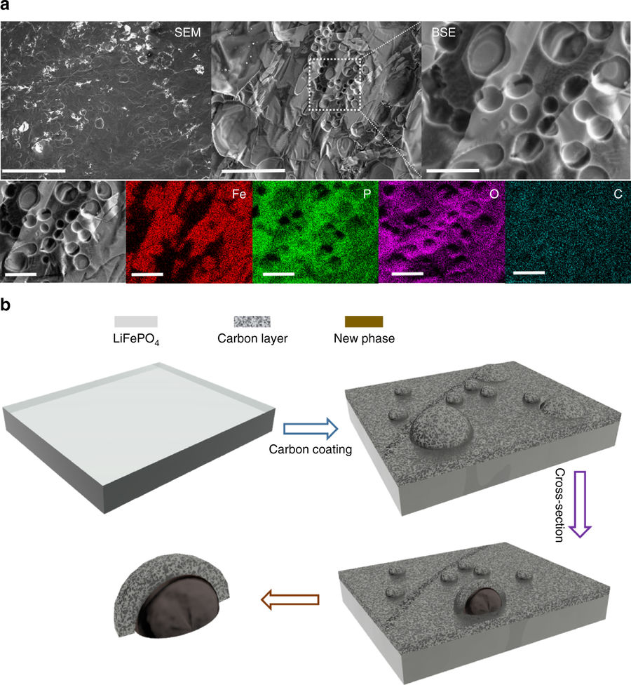photo image UWO team discovers new conductive phase during carbon-coating process of lithium iron phosphate; potential to improve…
